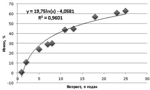Определение величины накопленного износа ж/д вагонов на основании рыночных данных