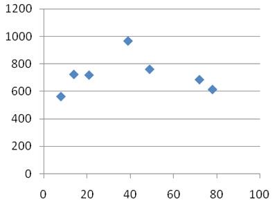 Корректировка на масштаб при оценке недвижимости