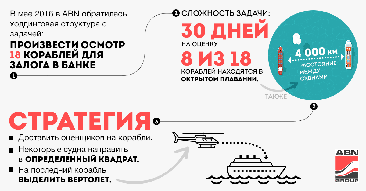 Оценка 18 кораблей в целях залога для Банка