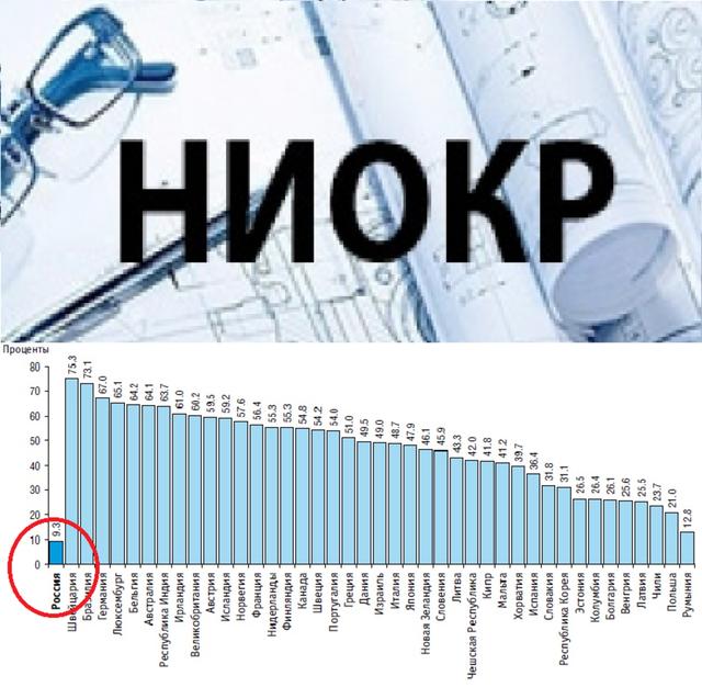 Субсидии на компенсацию затрат на НИОКР